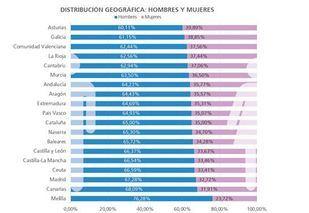 Representación del porcentaje de mujeres empresarias en Madrid.