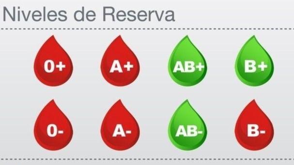 Niveles de sangre en los hospitales de la Comunidad de Madrid a 14 de agosto de 2019.