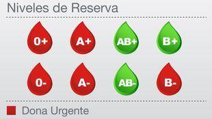 Las reservas de cinco grupos sanguíneos, en alerta roja