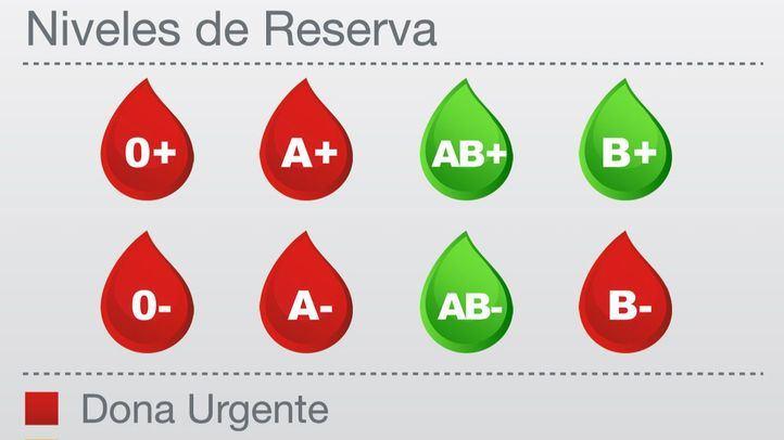 Las reservas de cinco grupos sanguíneos se encuentran en alerta roja