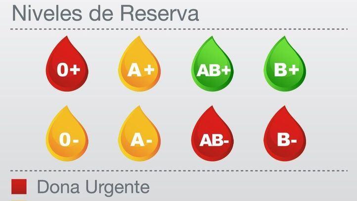 Donación de sangre urgente requerida para los grupos 0+, B- y AB-