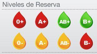 Las reservas de tres grupos se encuentran en nivel rojo, y las de otros tres en amarillo.