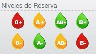 Estado de las reservas de sangre.