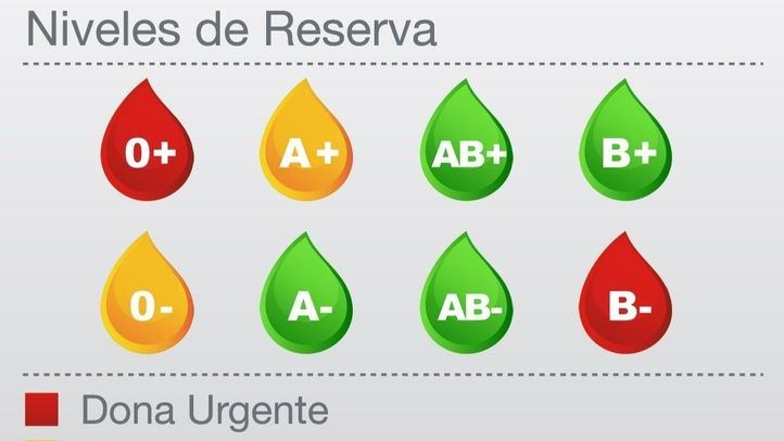 En nivel rojo, los grupos 0+ y B-
