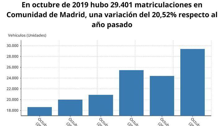 Evolución de las matriculaciones de turismo en la Comunidad de Madrid a octubre de 2019