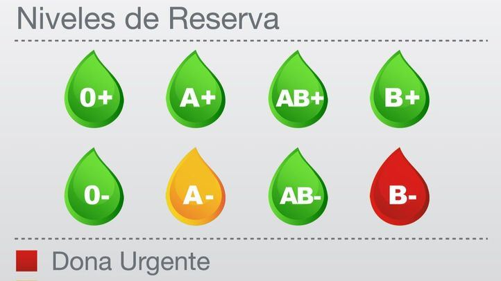 Las reservas de B-, en alerta roja