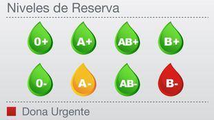 Las reservas de B- se encuentran en niveles rojos