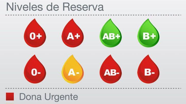 Niveles de reserva actuales de sangre en la Comunidad