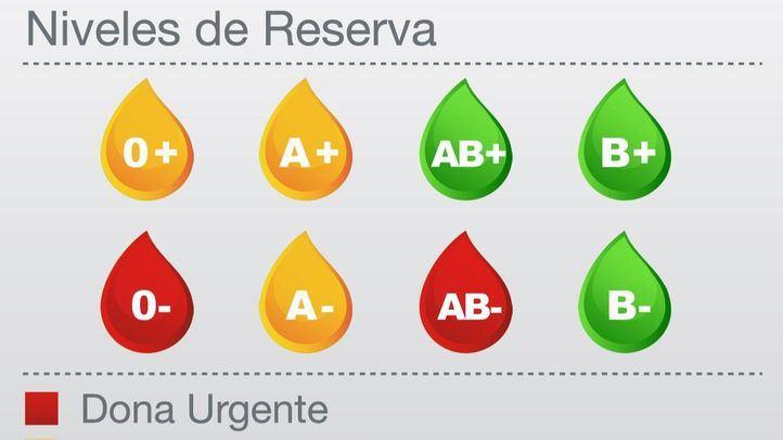 Los hospitales necesitan donantes de sangre de los grupos 0- y AB-