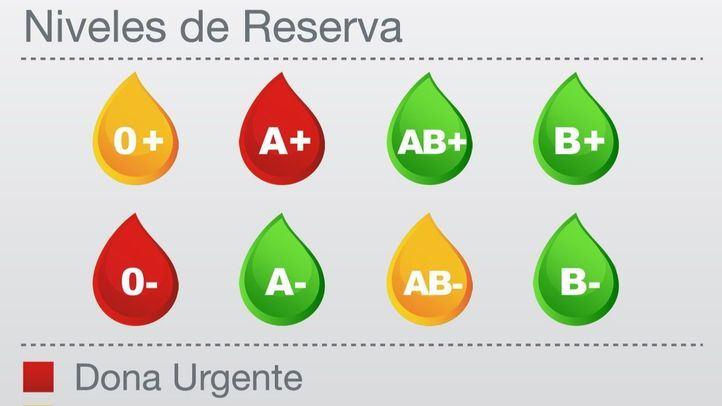 Niveles de reservas de sangre en los hospitales de Madrid