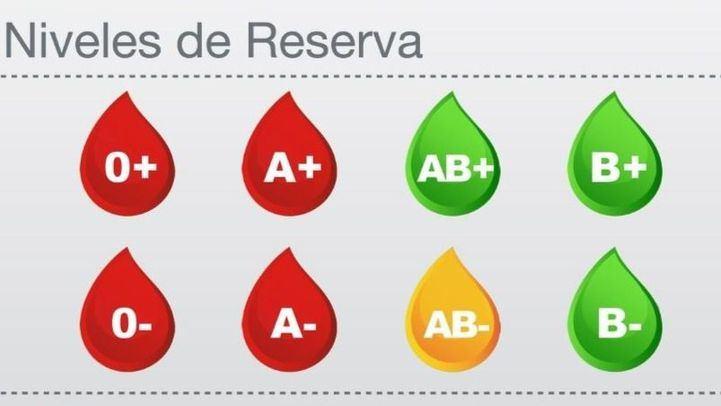 Urgentes las donaciones de sangre 0+, 0-, A+ y A-