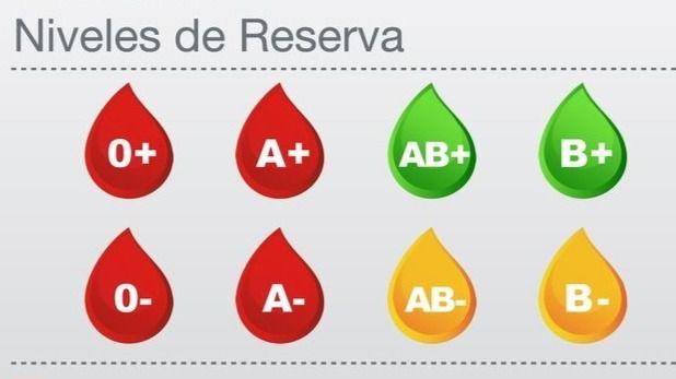 Urgen las donaciones de sangre A+, A-, 0+ y 0-