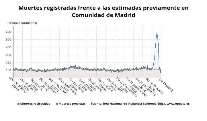 Los registros civiles madrileños registraron en un mes 12.000 muertos cuando esperaban 3.700
