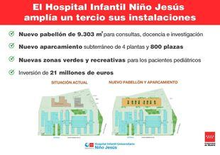 El Hospital Niño Jesús ampliará sus instalaciones con un pabellón de 9.000 metros cuadrados y 800 plazas de aparcamiento