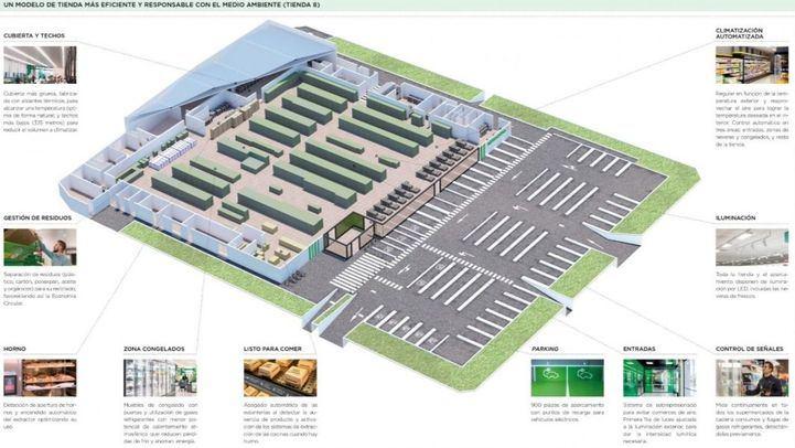 Un modelo de tienda más responsable y eficiente con el medio ambiente (Nuevo Modelo de Tienda Eficiente)