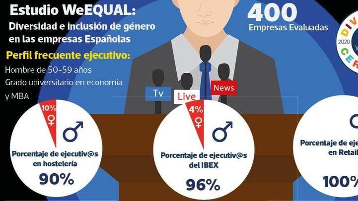 Un estudio sobre el perfil de los directivos aleja la igualdad de género en las empresas españolas