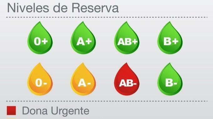 Los hospitales madrileños necesitan sangre AB-