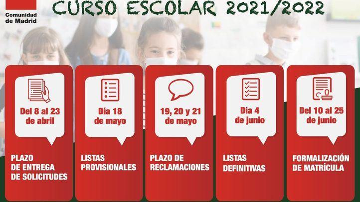 Madrid adelanta la inscripción del curso escolar 2021/2022 para sortear la Ley Celáa