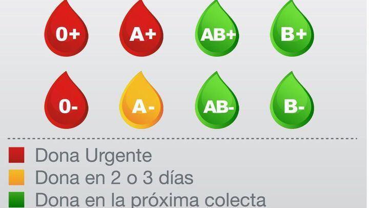Se necesitan con urgencia donaciones de sangre de los grupos 0-, 0+ y A+