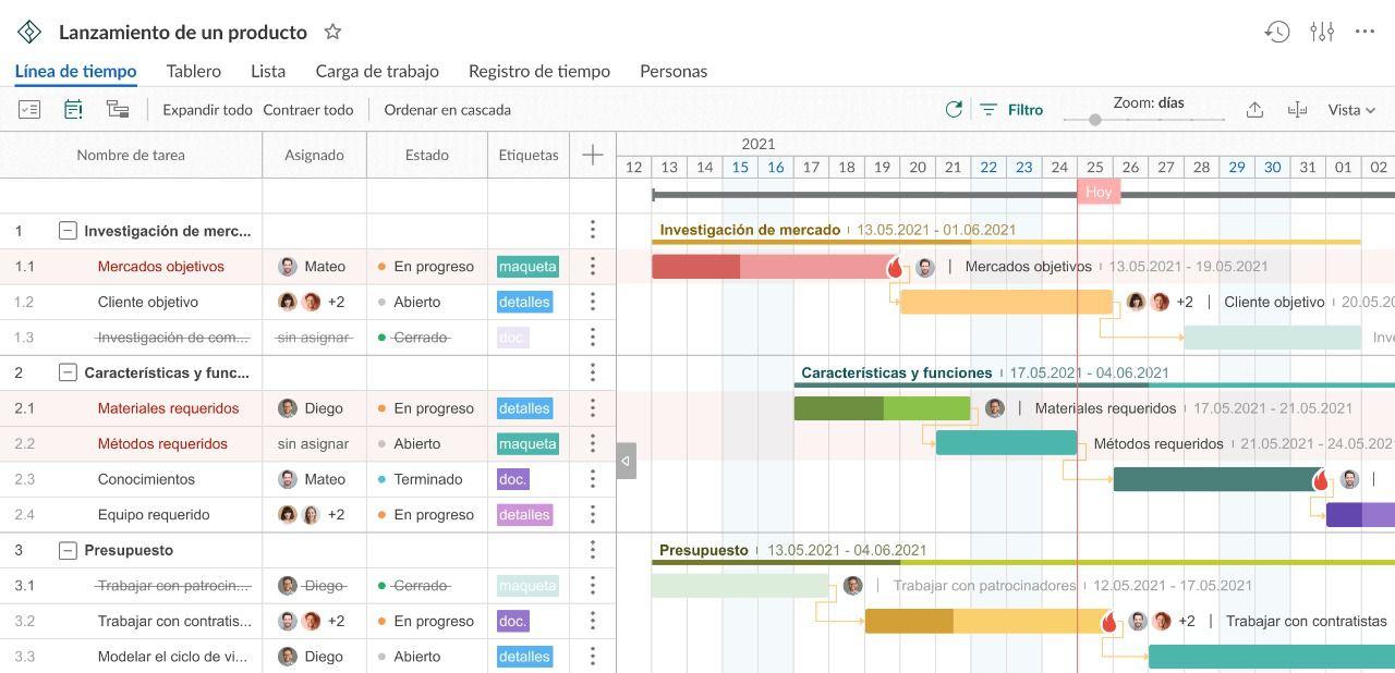 Software de gestión de proyectos que será muy útil para su tipo de negocio