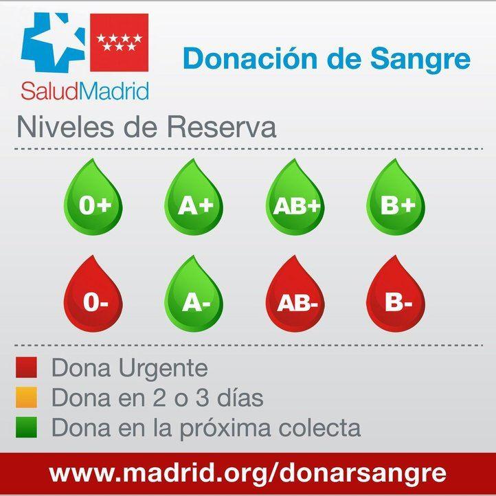 Tabla de niveles de reserva de sangre