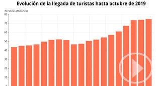 Aumenta la llegada de turistas internacionales a Madrid