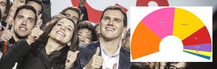 El triunfo histórico de Cs no vence al independentismo