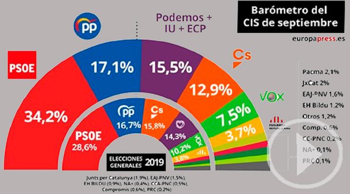 El CIS coloca al PSOE en cabeza con un 34,2%