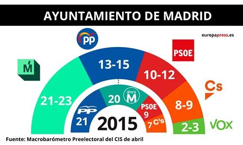 La izquierda gana con Gabilondo y Carmena, según el barómetro del CIS