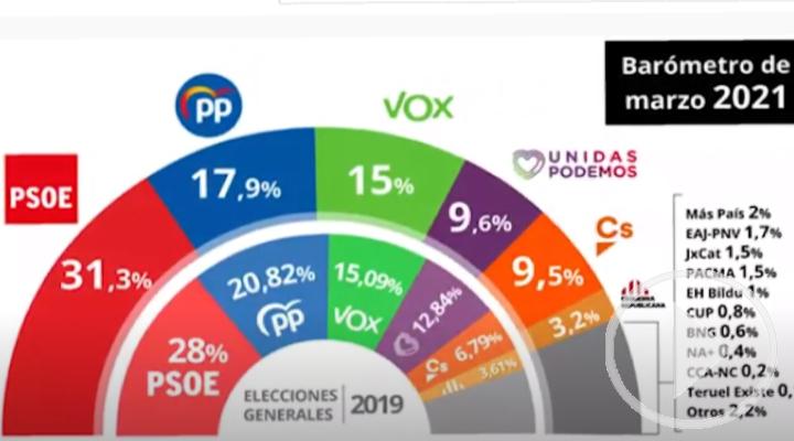 El CIS amplía la ventaja del PSOE mientras PP y Podemos caen y sube Vox