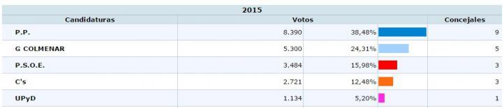 Resultados electorales en Colmenar Viejo