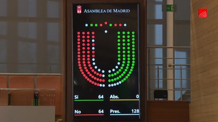 Tras votar tres veces y con resultado de empate, la enmienda ha decaído