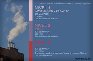 Niveles de contaminación establecidos por la Comunidad de Madrid