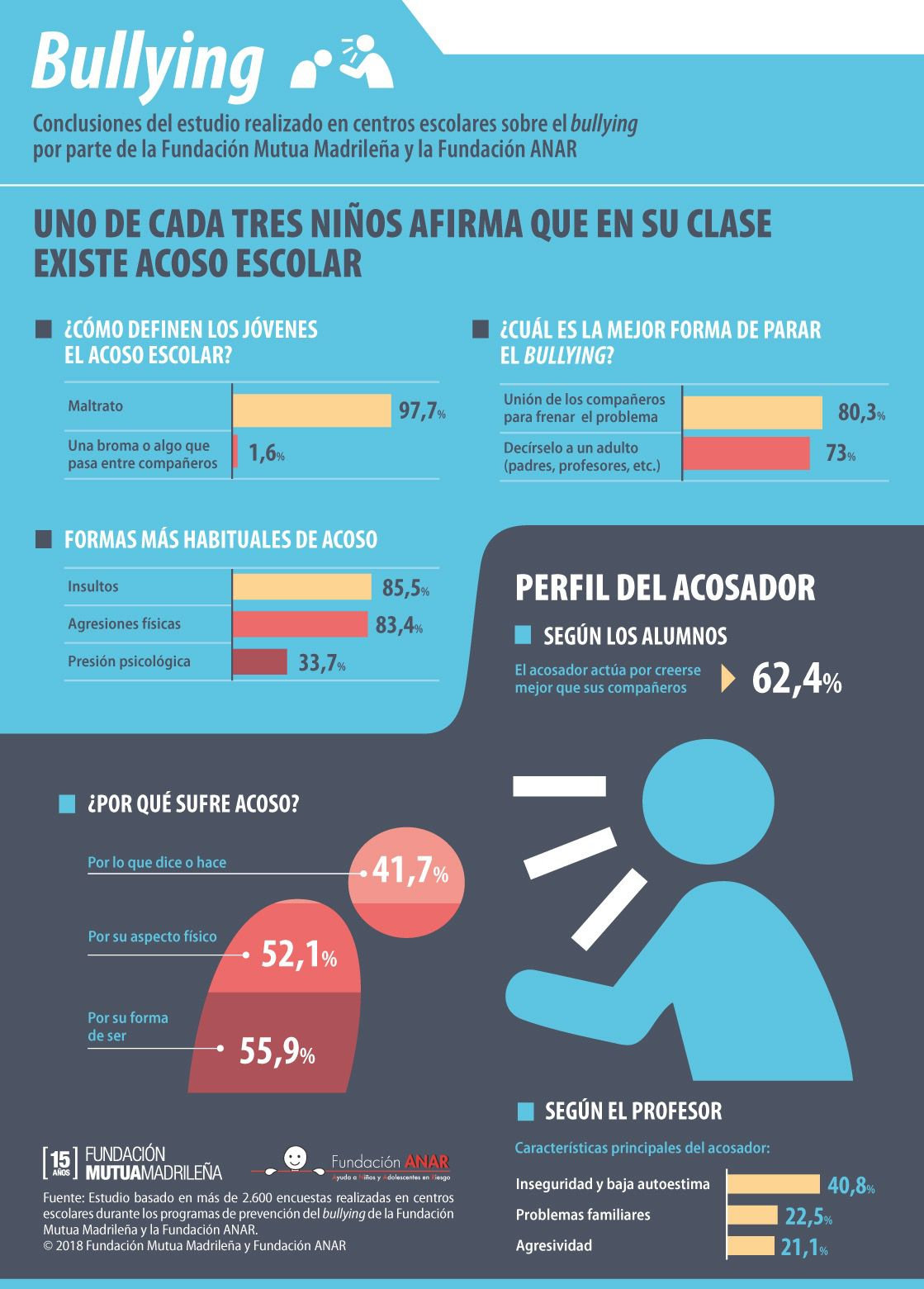 Acoso escolar. Campaña contra el bullying en escuelas (Foto: Fundación Mutua Madrileña)