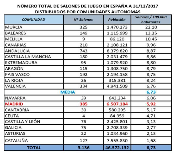 Estadísticas de salones de juegos por cada 100.000 habitantes en todas las regiones del país. (Fuente: Comunidad de Madrid)