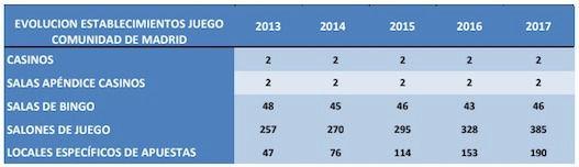Estadísticas que muestran el crecimiento de las casas de apuestas y de los salones de juegos en los últimos años. (Fuente: Comunidad de Madrid)