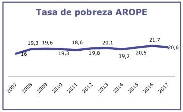 Tasa de pobreza AROPE (At Risk Of Poverty or social Exclusion) Fuente: CCOO Madrid